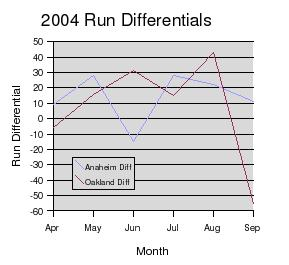 AL West run differential graph