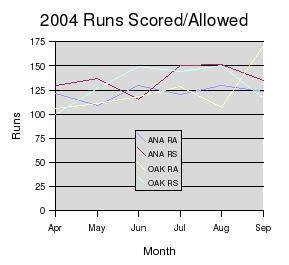 AL West runs scored